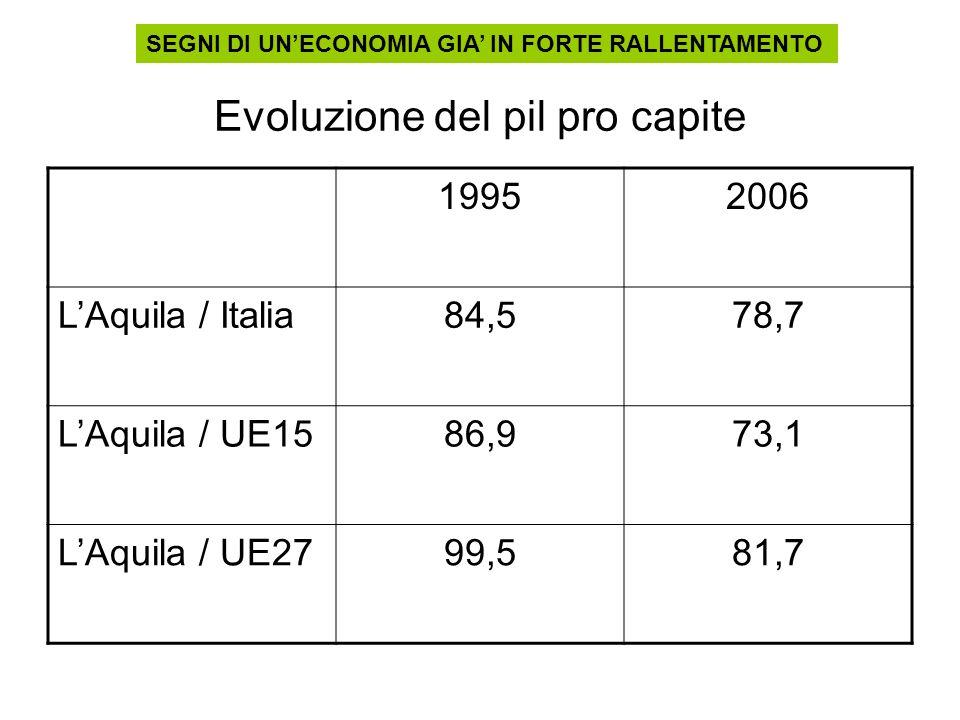 Evoluzione del pil pro capite 19952006 LAquila / Italia84,578,7 LAquila / UE1586,973,1 LAquila / UE2799,581,7 SEGNI DI UNECONOMIA GIA IN FORTE RALLENT