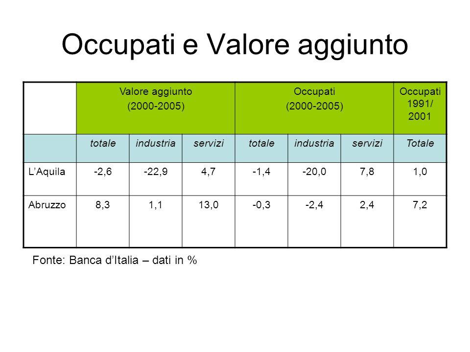 Occupati e Valore aggiunto Valore aggiunto (2000-2005) Occupati (2000-2005) Occupati 1991/ 2001 totaleindustriaservizitotaleindustriaserviziTotale LAq