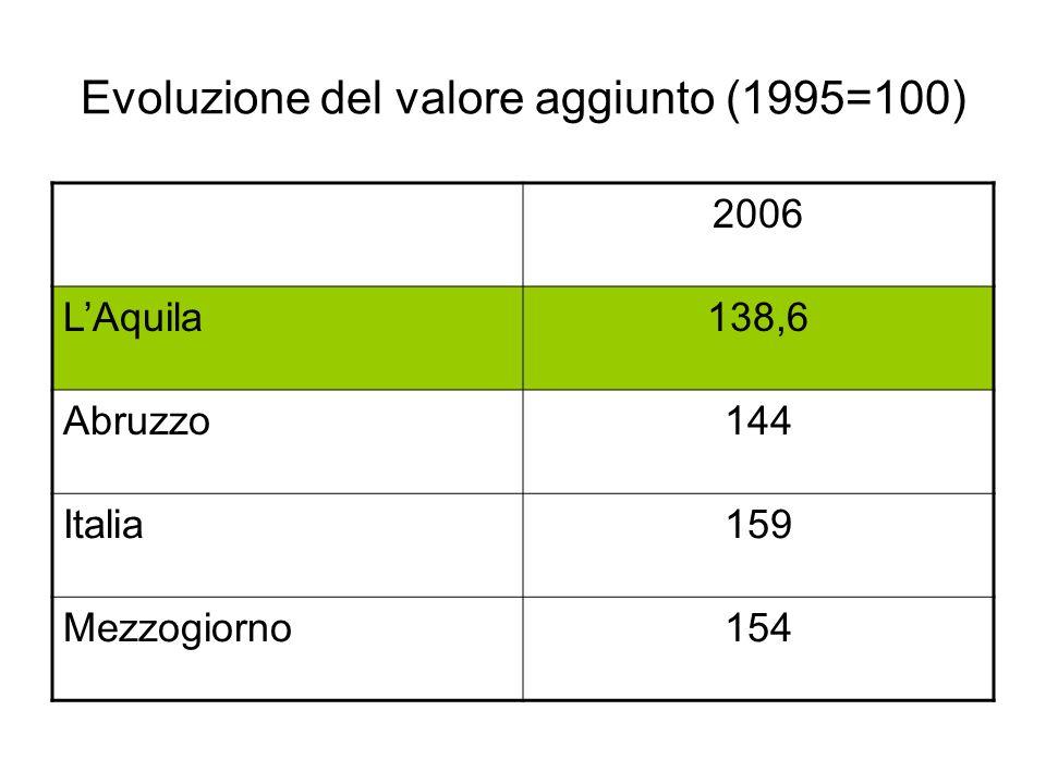 Evoluzione del valore aggiunto (1995=100) 2006 LAquila138,6 Abruzzo144 Italia159 Mezzogiorno154