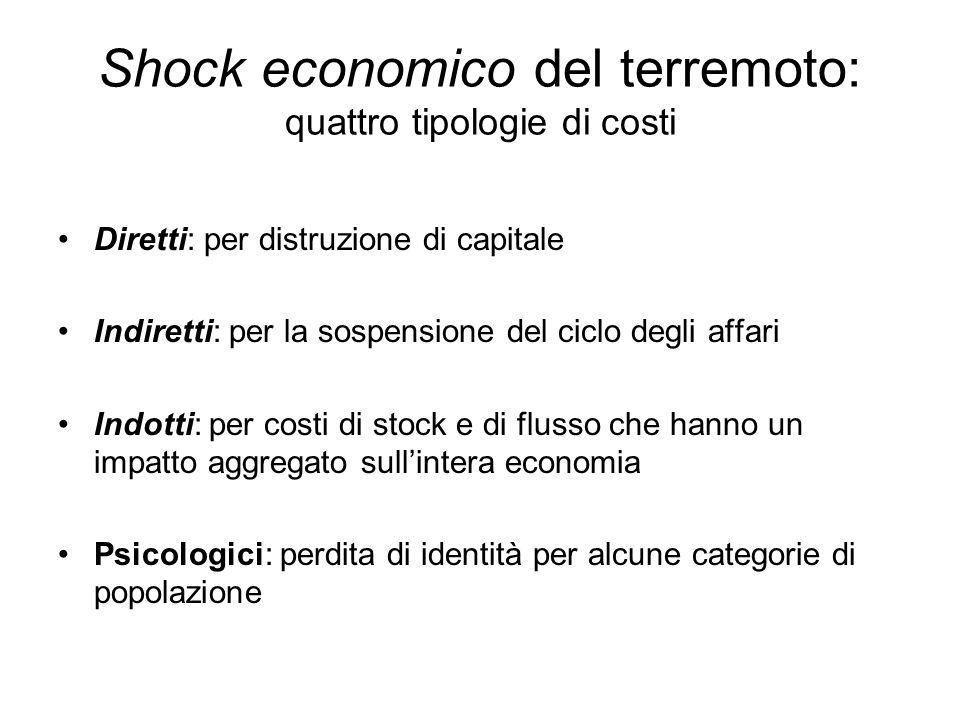 Shock economico del terremoto: quattro tipologie di costi Diretti: per distruzione di capitale Indiretti: per la sospensione del ciclo degli affari In