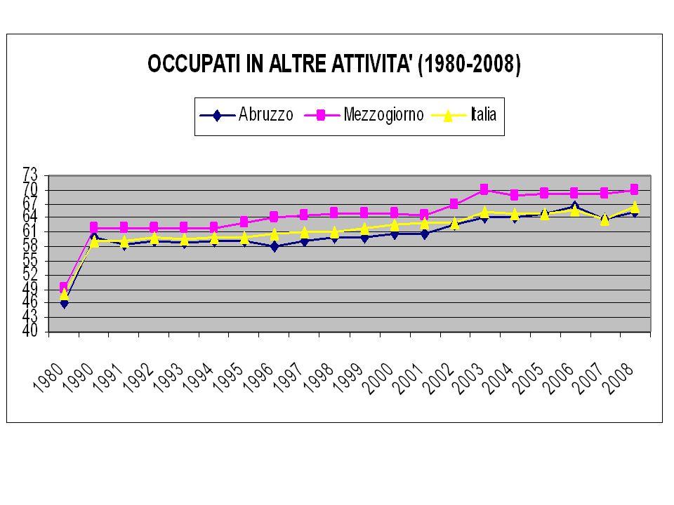 Pil pro capite (ppp) media UE=100 199520012006 UE27UE15UE27UE15UE27UE15 Abruzzo104,290101,188,084,975,1 Italia121,3104,6118,1102,8103,592,2 Mezzog.80,66978,368,268,461,1 LAbruzzo, in unEuropa a 15, rientrerebbe nella soglia delle regioni beneficiarie dellex Obiettivo 1 (regioni in ritardo di sviluppo)