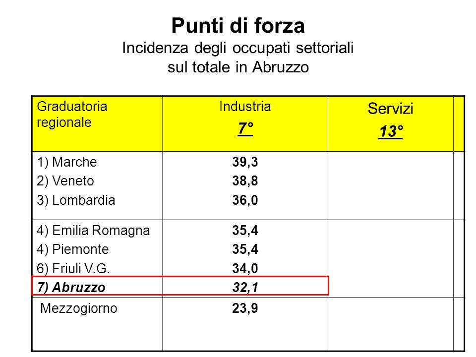 Punti di forza Incidenza degli occupati settoriali sul totale in Abruzzo Graduatoria regionale Industria 7° Servizi 13° 1) Marche 2) Veneto 3) Lombard