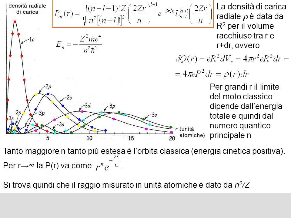 La densità di carica radiale è data da R 2 per il volume racchiuso tra r e r+dr, ovvero Per grandi r il limite del moto classico dipende dallenergia t