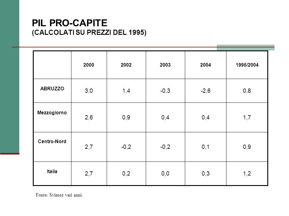 PIL PRO-CAPITE (CALCOLATI SU PREZZI DEL 1995) 20002002200320041995/2004 ABRUZZO 3,01,4-0,3-2,60,8 Mezzogiorno 2,60,90,4 1,7 Centro-Nord 2,7-0,2 0,10,9 Italia 2,70,20,00,31,2 Fonte: Svimez vari anni.
