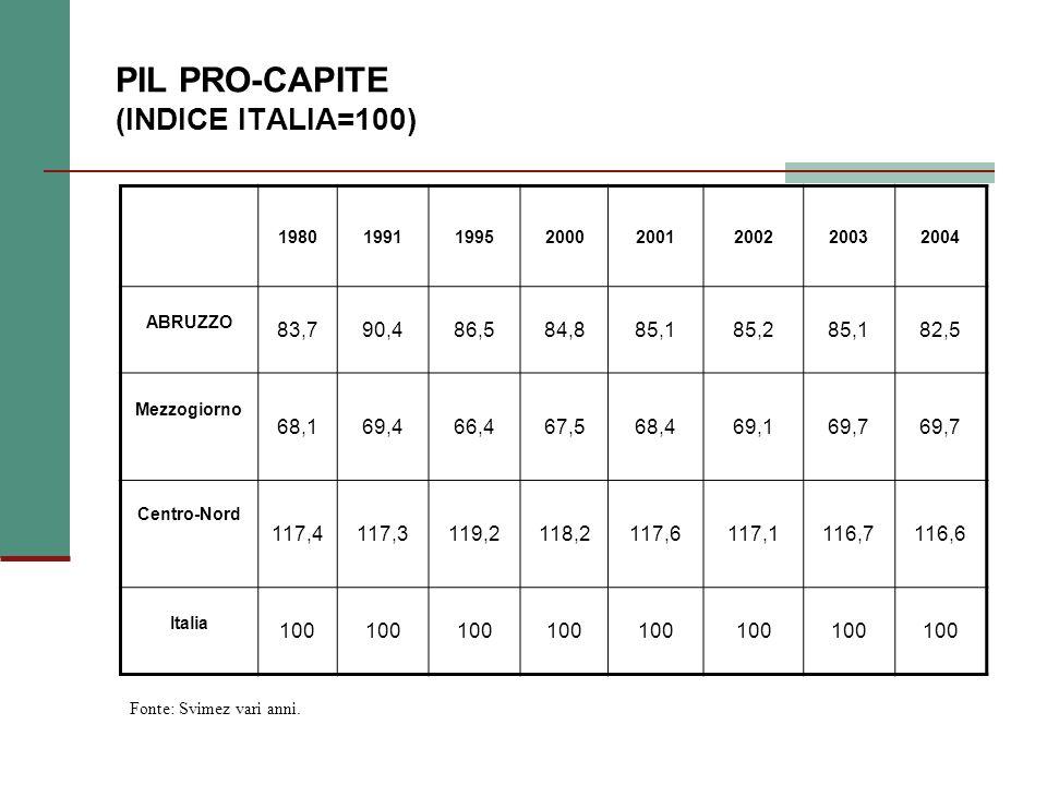 PIL PRO-CAPITE (INDICE ITALIA=100) 19801991199520002001200220032004 ABRUZZO 83,790,486,584,885,185,285,182,5 Mezzogiorno 68,169,466,467,568,469,169,7 Centro-Nord 117,4117,3119,2118,2117,6117,1116,7116,6 Italia 100 Fonte: Svimez vari anni.