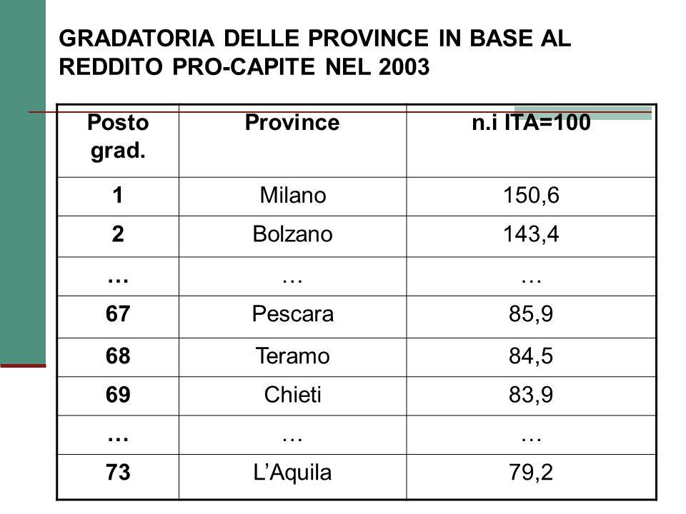 GRADATORIA DELLE PROVINCE IN BASE AL REDDITO PRO-CAPITE NEL 2003 Posto grad.
