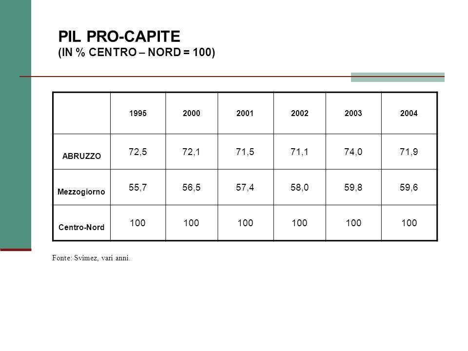 PIL PRO-CAPITE (IN % CENTRO – NORD = 100) 199520002001200220032004 ABRUZZO 72,572,171,571,174,071,9 Mezzogiorno 55,756,557,458,059,859,6 Centro-Nord 100 Fonte: Svimez, vari anni.