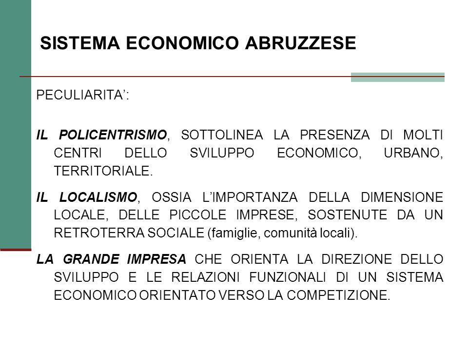 VALORE AGGIUNTO AI PREZZI BASE PER RAMO DI ATTIVITA ECONOMICA (2004/2003) Agricoltura Industria in senso stretto CostruzioniServizi ABRUZZO6,6-0,33,6-3,0 Mezzogiorno10,3-1,73,50,4 Centro-Nord11,20,72,41,4 ITALIA10,80,32,71,2 COMPOSIZIONE % 2004 (1995) ABRUZZO4,1 (4,4)24,1 (24,5)5,4 (5,0)66,4 (66,1) Mezzogiorno4,9 (5,4)14,7 (15,9)5,9 (6,2)74,5 (72,5) Centro-Nord2,4 (2,6)25,1 (27,8)5,1 (4,8)67,4 (64,9) ITALIA3,0 (3,2)22,6 (24,9)5,3 (5,1)69,0 (66,7) Fonte: Svimez,vari anni.