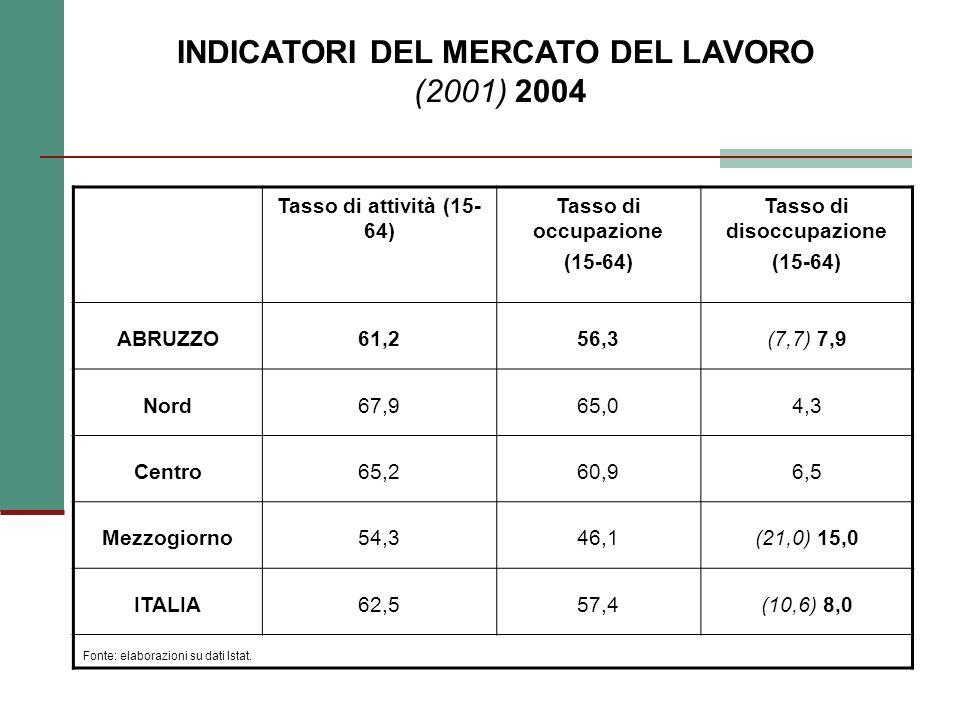 INDICATORI DEL MERCATO DEL LAVORO (2001) 2004 Tasso di attività (15- 64) Tasso di occupazione (15-64) Tasso di disoccupazione (15-64) ABRUZZO61,256,3(7,7) 7,9 Nord67,965,04,3 Centro65,260,96,5 Mezzogiorno54,346,1(21,0) 15,0 ITALIA62,557,4(10,6) 8,0 Fonte: elaborazioni su dati Istat.