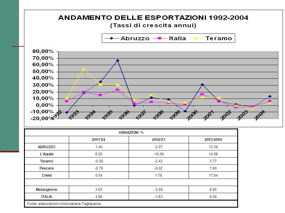 VARIAZIONI % 2001/022002/032003/2004 ABRUZZO1.40-2.0713.39 LAquila6.20-10.0614.06 Teramo-0.39-2.423.77 Pescara-0.78-6.021.90 Chieti0.541.7817.84 Mezzogiorno3.63-2.598.85 ITALIA4.86-1.636.08 Fonte: elaborazioni Unioncamere-Tagliacarne.