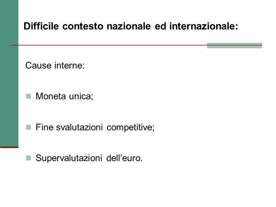 Difficile contesto nazionale ed internazionale: Cause interne: Moneta unica; Fine svalutazioni competitive; Supervalutazioni delleuro.