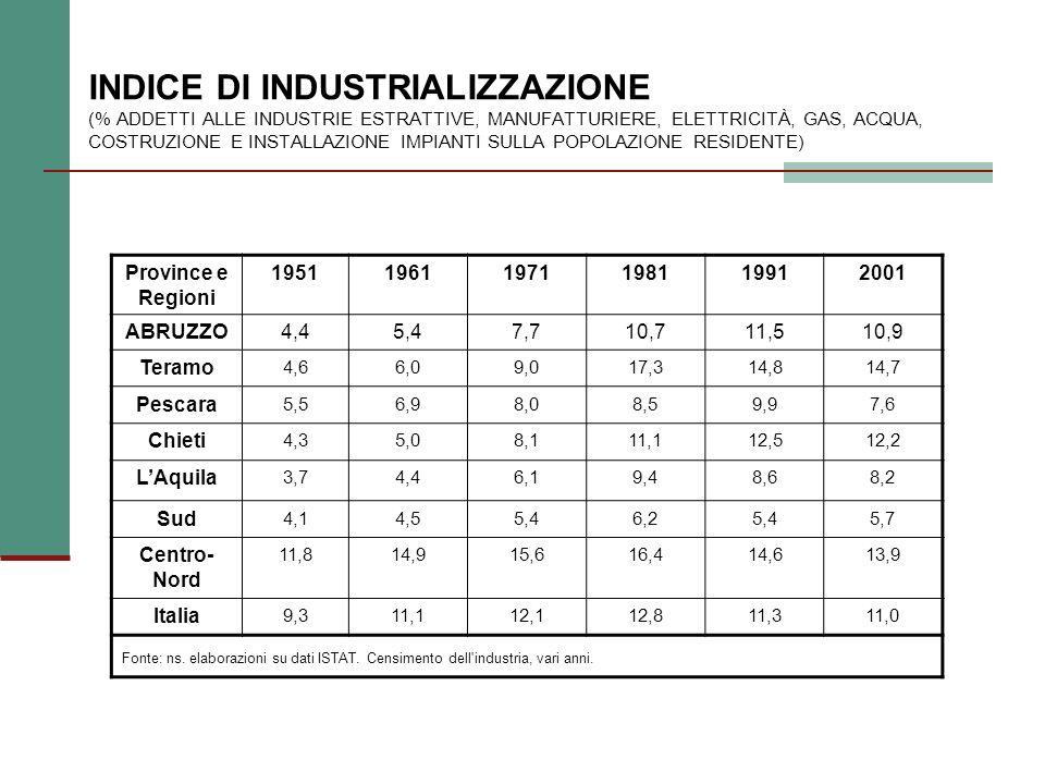 INDICE DI INDUSTRIALIZZAZIONE (% ADDETTI ALLE INDUSTRIE ESTRATTIVE, MANUFATTURIERE, ELETTRICITÀ, GAS, ACQUA, COSTRUZIONE E INSTALLAZIONE IMPIANTI SULLA POPOLAZIONE RESIDENTE) Province e Regioni 195119611971198119912001 ABRUZZO4,45,47,710,711,510,9 Teramo 4,66,09,017,314,814,7 Pescara 5,56,98,08,59,97,6 Chieti 4,35,08,111,112,512,2 LAquila 3,74,46,19,48,68,2 Sud 4,14,55,46,25,45,7 Centro- Nord 11,814,915,616,414,613,9 Italia 9,311,112,112,811,311,0 Fonte: ns.
