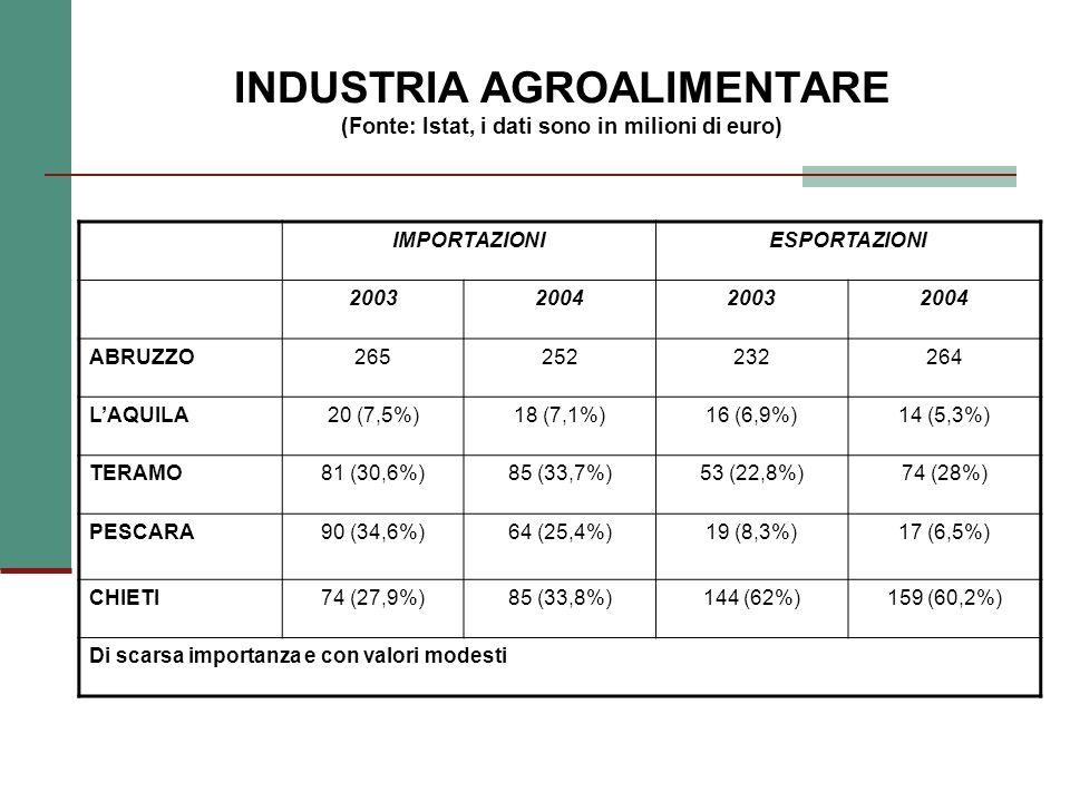 INDUSTRIA AGROALIMENTARE (Fonte: Istat, i dati sono in milioni di euro) IMPORTAZIONIESPORTAZIONI 2003200420032004 ABRUZZO265252232264 LAQUILA20 (7,5%)18 (7,1%)16 (6,9%)14 (5,3%) TERAMO81 (30,6%)85 (33,7%)53 (22,8%)74 (28%) PESCARA90 (34,6%)64 (25,4%)19 (8,3%)17 (6,5%) CHIETI74 (27,9%)85 (33,8%)144 (62%)159 (60,2%) Di scarsa importanza e con valori modesti
