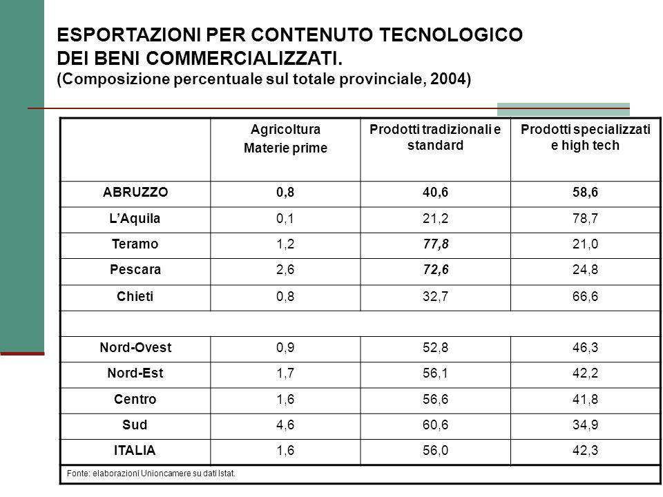 ESPORTAZIONI PER CONTENUTO TECNOLOGICO DEI BENI COMMERCIALIZZATI.