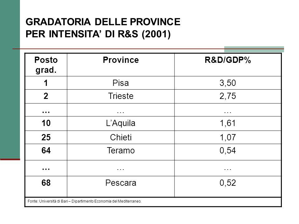 GRADATORIA DELLE PROVINCE PER INTENSITA DI R&S (2001) Posto grad.