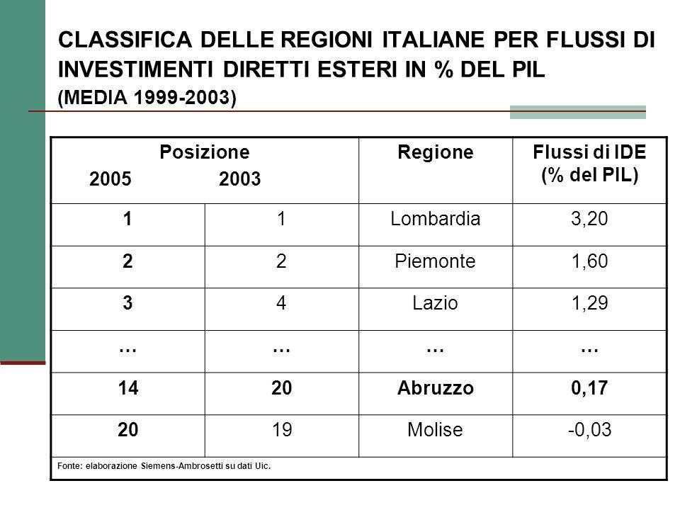 CLASSIFICA DELLE REGIONI ITALIANE PER FLUSSI DI INVESTIMENTI DIRETTI ESTERI IN % DEL PIL (MEDIA 1999-2003) Posizione 2005 2003 RegioneFlussi di IDE (% del PIL) 11Lombardia3,20 22Piemonte1,60 34Lazio1,29 ………… 1420Abruzzo0,17 2019Molise-0,03 Fonte: elaborazione Siemens-Ambrosetti su dati Uic.