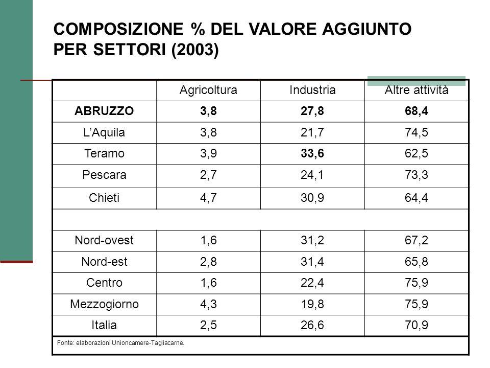 COMPOSIZIONE % DEL VALORE AGGIUNTO PER SETTORI (2003) AgricolturaIndustriaAltre attività ABRUZZO3,827,868,4 LAquila3,821,774,5 Teramo3,933,662,5 Pescara2,724,173,3 Chieti4,730,964,4 Nord-ovest1,631,267,2 Nord-est2,831,465,8 Centro1,622,475,9 Mezzogiorno4,319,875,9 Italia2,526,670,9 Fonte: elaborazioni Unioncamere-Tagliacarne.