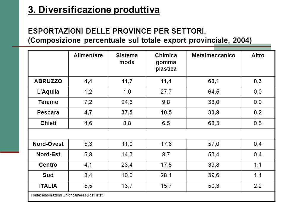 3. Diversificazione produttiva ESPORTAZIONI DELLE PROVINCE PER SETTORI.
