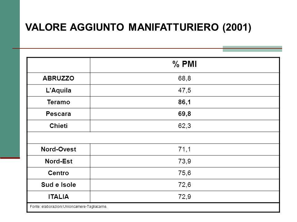 CONDUTTORI AZIENDALI PER ETA - Abruzzo Meno di 4041-5455 e oltre Abruzzo7.747 (9,3%) 22.972 (27,7%) 51.626 (63%)