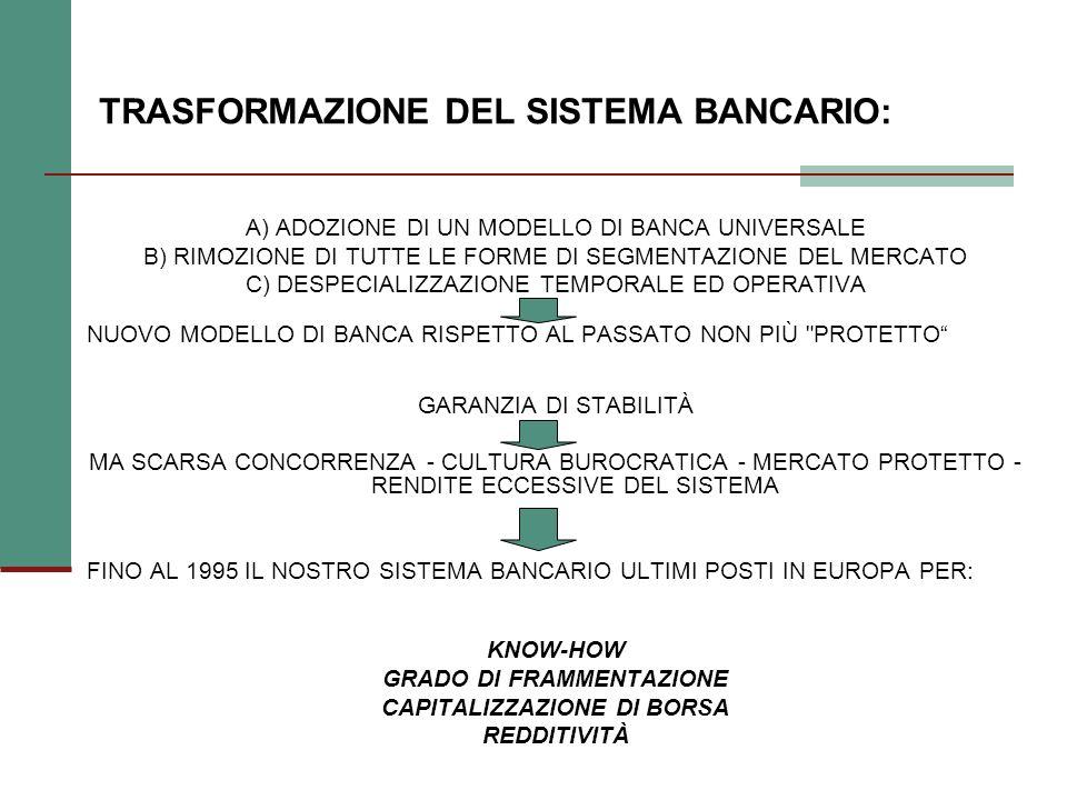 TRASFORMAZIONE DEL SISTEMA BANCARIO: A) ADOZIONE DI UN MODELLO DI BANCA UNIVERSALE B) RIMOZIONE DI TUTTE LE FORME DI SEGMENTAZIONE DEL MERCATO C) DESPECIALIZZAZIONE TEMPORALE ED OPERATIVA NUOVO MODELLO DI BANCA RISPETTO AL PASSATO NON PIÙ PROTETTO GARANZIA DI STABILITÀ MA SCARSA CONCORRENZA - CULTURA BUROCRATICA - MERCATO PROTETTO - RENDITE ECCESSIVE DEL SISTEMA FINO AL 1995 IL NOSTRO SISTEMA BANCARIO ULTIMI POSTI IN EUROPA PER: KNOW-HOW GRADO DI FRAMMENTAZIONE CAPITALIZZAZIONE DI BORSA REDDITIVITÀ
