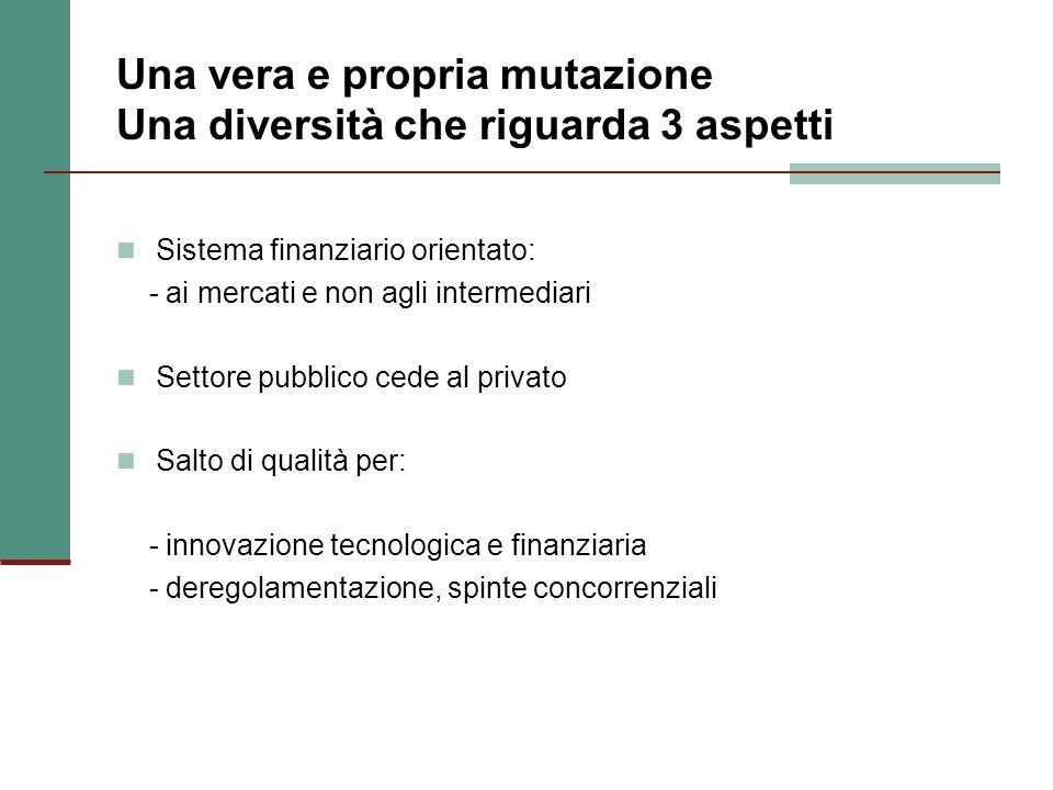 Una vera e propria mutazione Una diversità che riguarda 3 aspetti Sistema finanziario orientato: - ai mercati e non agli intermediari Settore pubblico cede al privato Salto di qualità per: - innovazione tecnologica e finanziaria - deregolamentazione, spinte concorrenziali