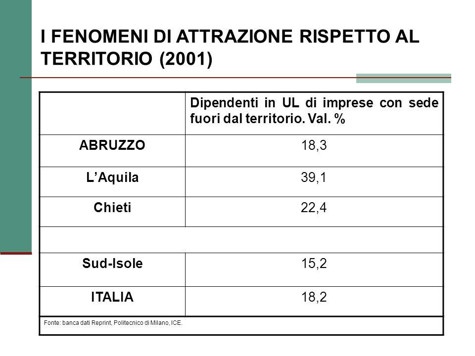 I FENOMENI DI ATTRAZIONE RISPETTO AL TERRITORIO (2001) Dipendenti in UL di imprese con sede fuori dal territorio.