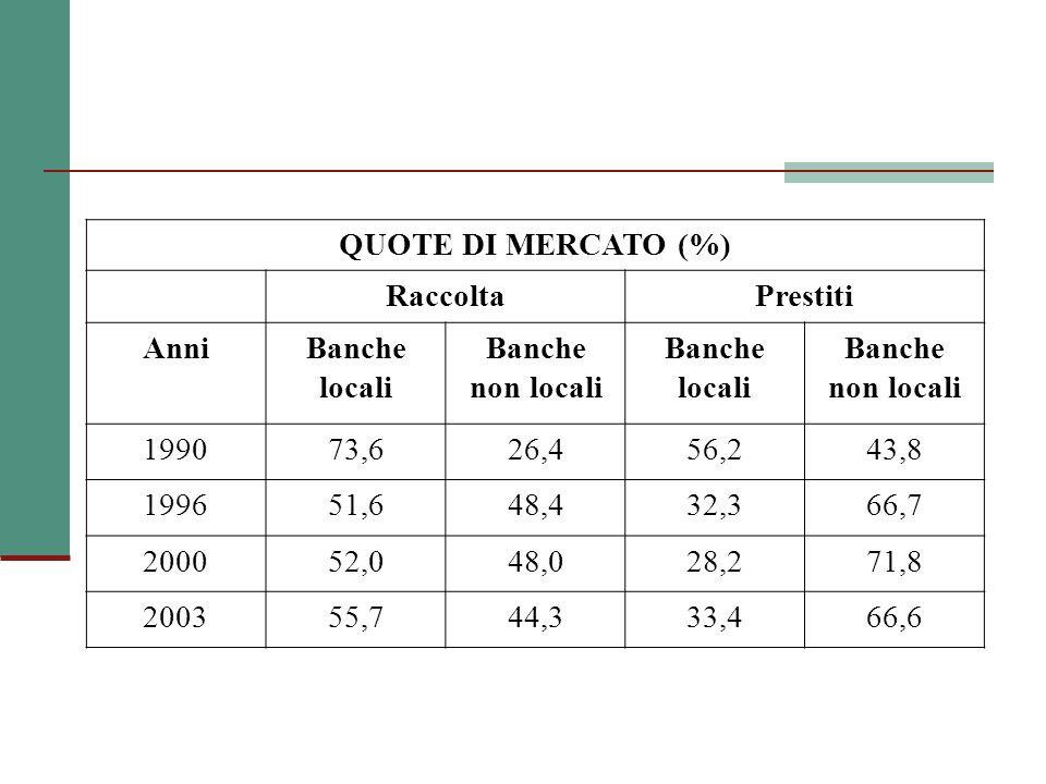 QUOTE DI MERCATO (%) RaccoltaPrestiti AnniBanche locali Banche non locali Banche locali Banche non locali 199073,626,456,243,8 199651,648,432,366,7 200052,048,028,271,8 200355,744,333,466,6