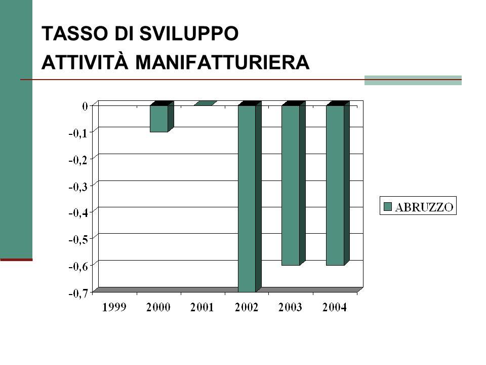 Landamento delle esportazioni agroalimentari per provincia, 2004 (valori in Meuro)
