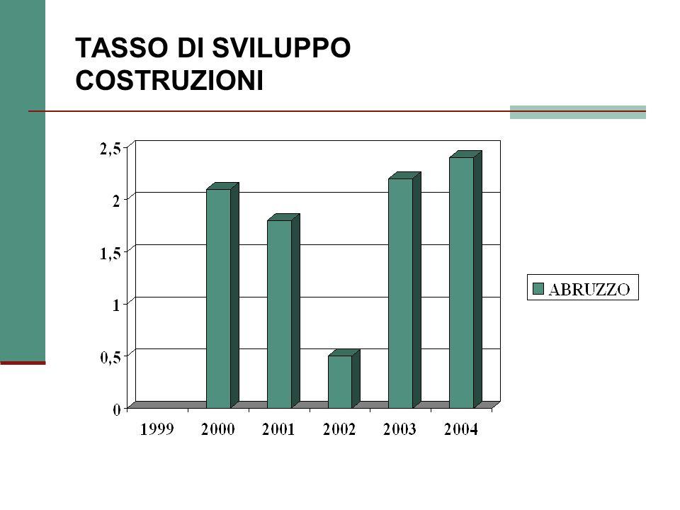 INDUSTRIA TOTALE (OCCUPATI) 2000200320042005*1995/20042003/20042005/2004 ABRUZZO 155,4151,5148,91530,2-1,74,1 Mezzogiorno 13961468145915360,8-0,6-0,9 Centro-Nord 54015494554254090,30,90,7 Italia -----3,00,20,3 Fonte: Svimez, vari anni.