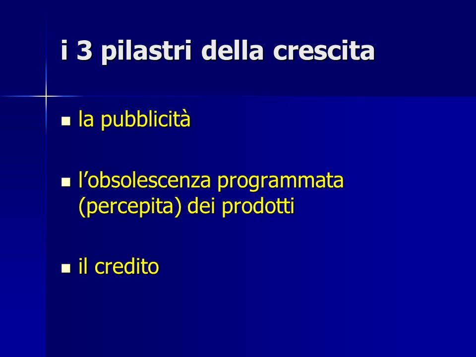 i 3 pilastri della crescita la pubblicità la pubblicità lobsolescenza programmata (percepita) dei prodotti lobsolescenza programmata (percepita) dei p