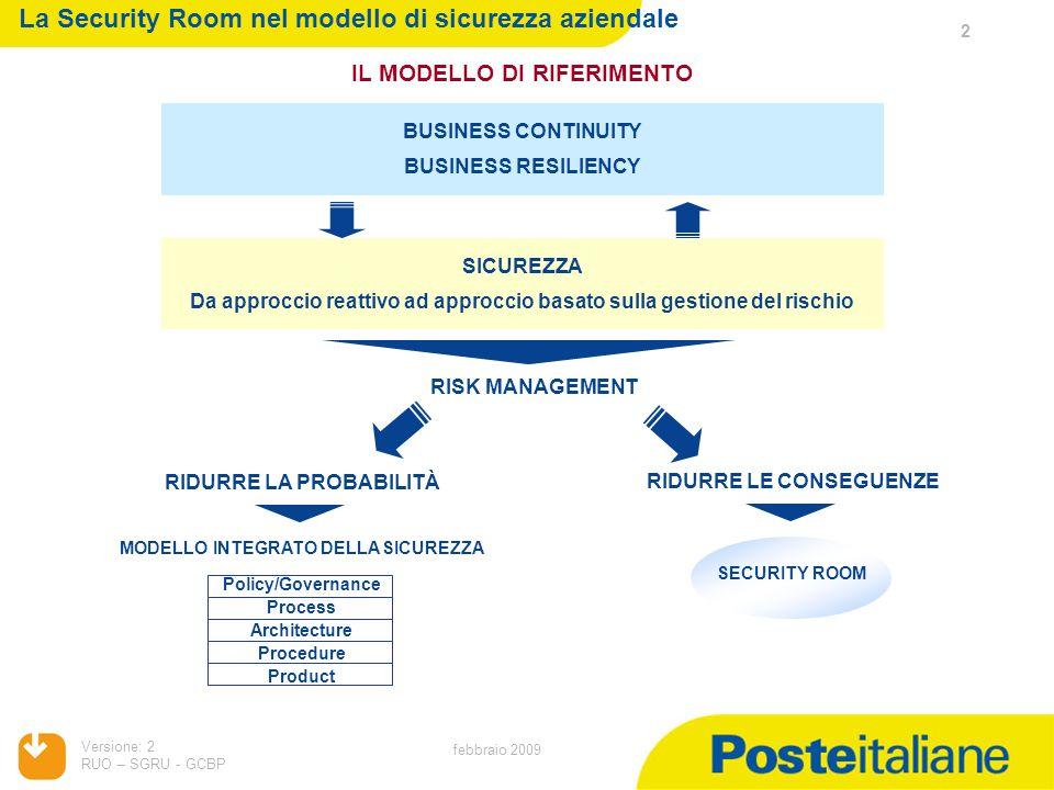 Versione: 2 RUO – SGRU - GCBP 2 febbraio 2009 La Security Room nel modello di sicurezza aziendale IL MODELLO DI RIFERIMENTO BUSINESS CONTINUITY BUSINE