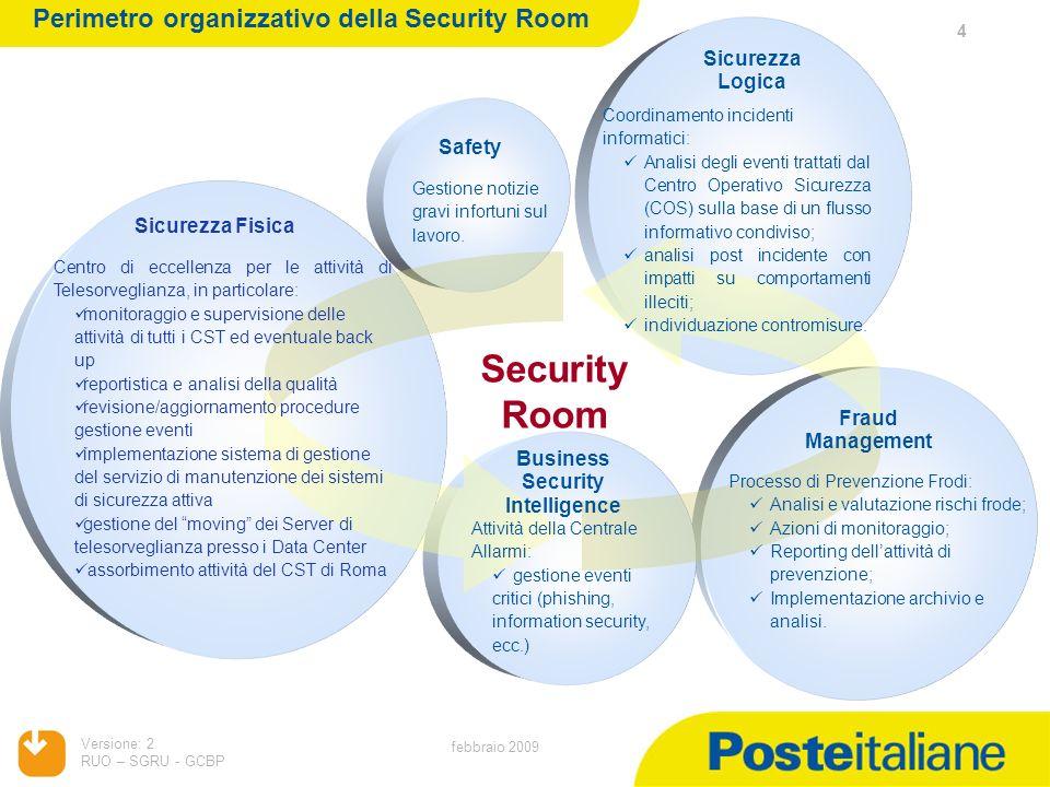 Versione: 2 RUO – SGRU - GCBP 4 febbraio 2009 Perimetro organizzativo della Security Room Sicurezza Fisica Sicurezza Logica Security Room Coordinament