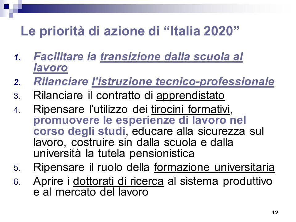 12 Le priorità di azione di Italia 2020 1. Facilitare la transizione dalla scuola al lavoro 2. Rilanciare listruzione tecnico-professionale 3. Rilanci
