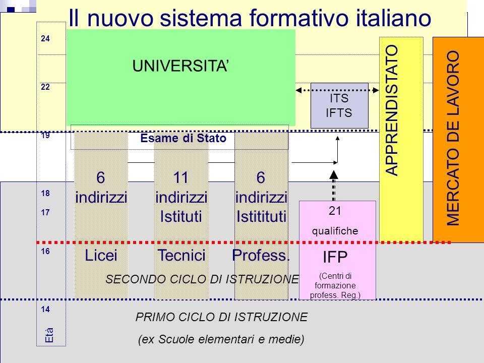 13 Il nuovo sistema formativo italiano 24 22 19 18 17 16 14 Età 6 indirizzi Licei MERCATO DE LAVORO 11 indirizzi Istituti Tecnici 6 indirizzi Istititu