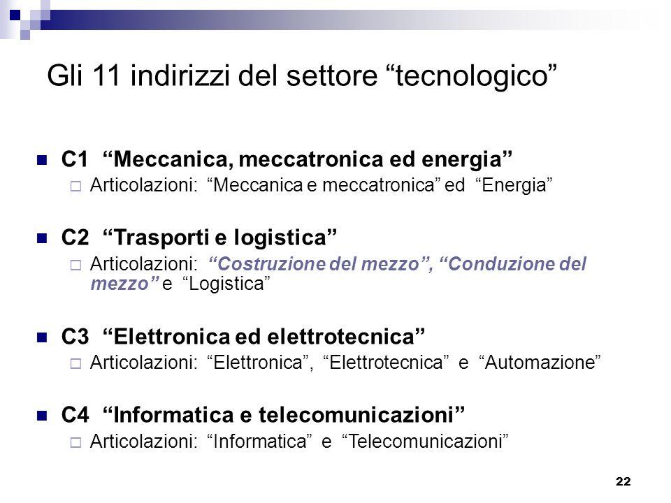 22 Gli 11 indirizzi del settore tecnologico C1 Meccanica, meccatronica ed energia Articolazioni: Meccanica e meccatronica ed Energia C2 Trasporti e lo
