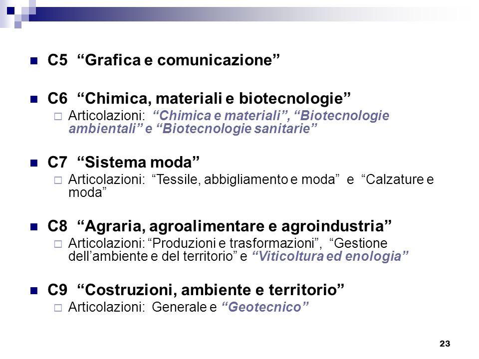 23 C5 Grafica e comunicazione C6 Chimica, materiali e biotecnologie Articolazioni: Chimica e materiali, Biotecnologie ambientali e Biotecnologie sanit