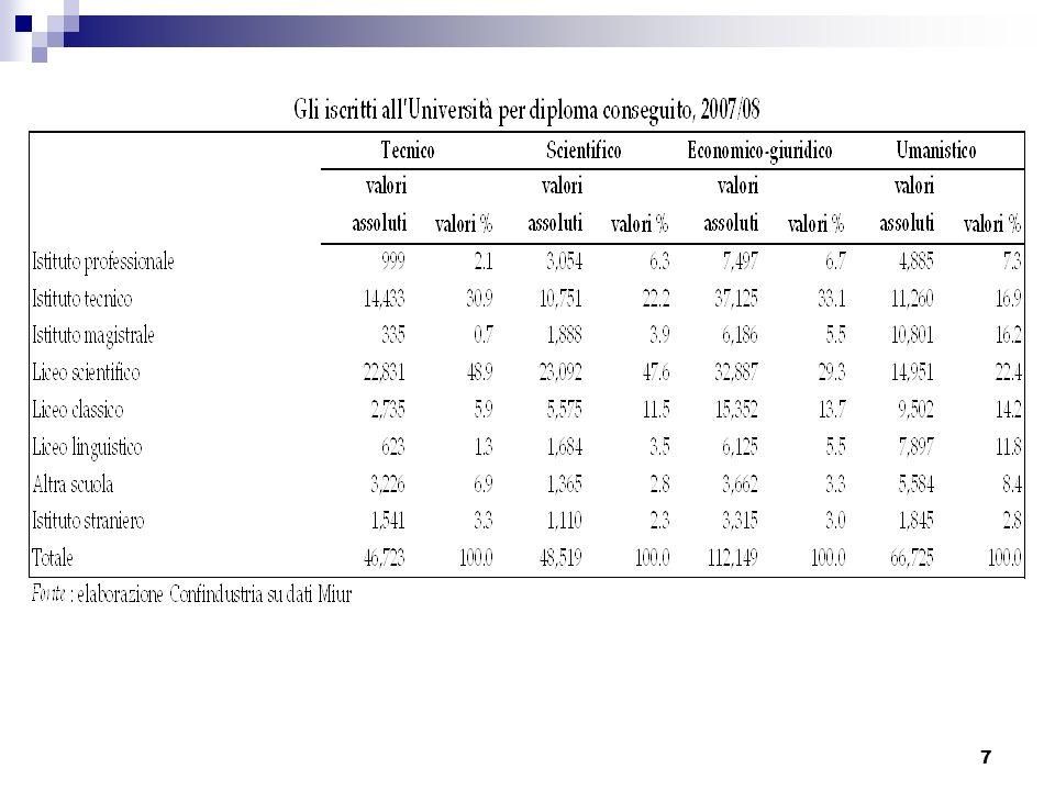 8 Secondo il documento Gelmini-Sacconi, Italia 2020, le proiezioni economiche vedono lItalia in una posizione di grave difficoltà, nel contesto internazionale e comparato, rispetto alle prospettive demografiche, occupazionali e di crescita.