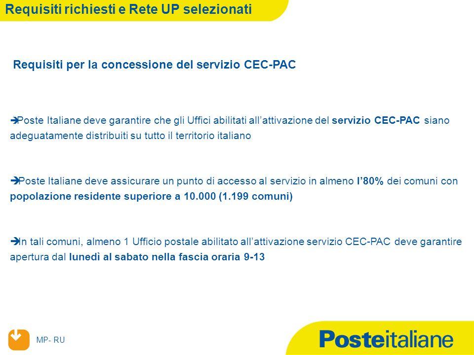 23/02/2014 MP- RU Requisiti richiesti e Rete UP selezionati Requisiti per la concessione del servizio CEC-PAC Poste Italiane deve garantire che gli Uffici abilitati allattivazione del servizio CEC-PAC siano adeguatamente distribuiti su tutto il territorio italiano Poste Italiane deve assicurare un punto di accesso al servizio in almeno l80% dei comuni con popolazione residente superiore a 10.000 (1.199 comuni) In tali comuni, almeno 1 Ufficio postale abilitato allattivazione servizio CEC-PAC deve garantire apertura dal lunedì al sabato nella fascia oraria 9-13