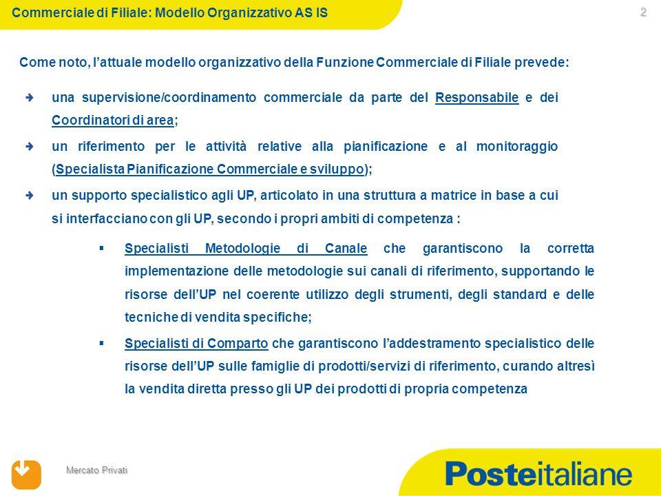 23/02/2014 Mercato Privati 2 Commerciale di Filiale: Modello Organizzativo AS IS Come noto, lattuale modello organizzativo della Funzione Commerciale