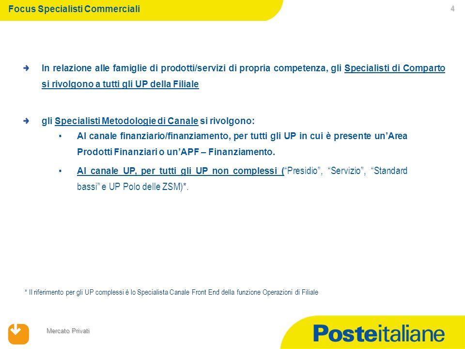 23/02/2014 Mercato Privati 4 In relazione alle famiglie di prodotti/servizi di propria competenza, gli Specialisti di Comparto si rivolgono a tutti gl