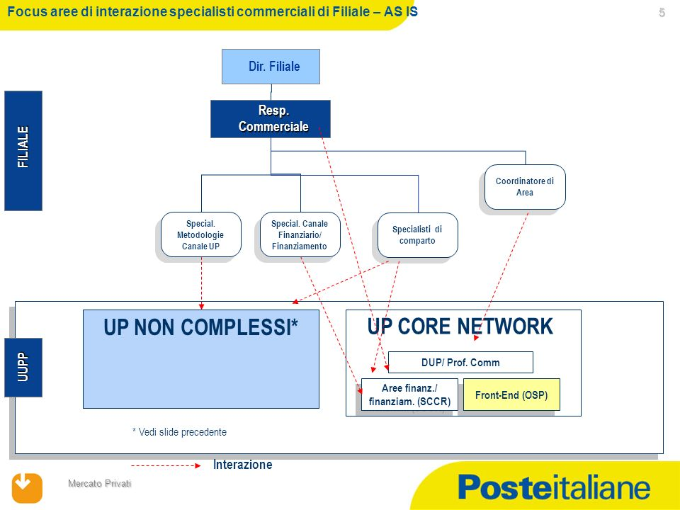23/02/2014 Mercato Privati 5 UP NON COMPLESSI* FILIALE Resp. Commerciale Resp. Commerciale Special. Canale Finanziario/ Finanziamento UUPP Special. Me