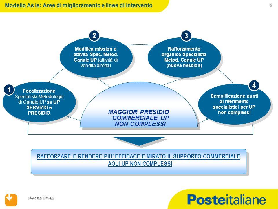 23/02/2014 Mercato Privati 6 Modello As is: Aree di miglioramento e linee di intervento MAGGIOR PRESIDIO COMMERCIALE UP NON COMPLESSI RAFFORZARE E REN