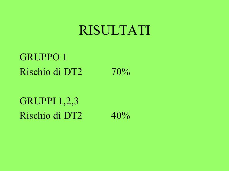 RISULTATI GRUPPO 1 Rischio di DT270% GRUPPI 1,2,3 Rischio di DT240%
