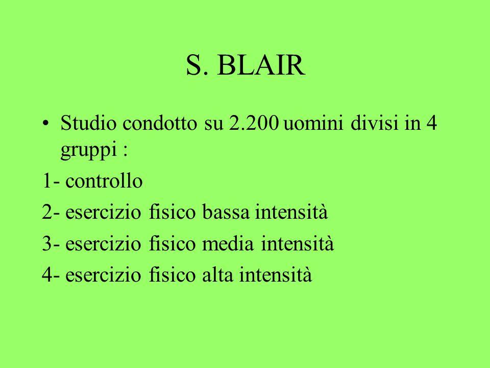 S. BLAIR Studio condotto su 2.200 uomini divisi in 4 gruppi : 1- controllo 2- esercizio fisico bassa intensità 3- esercizio fisico media intensità 4-