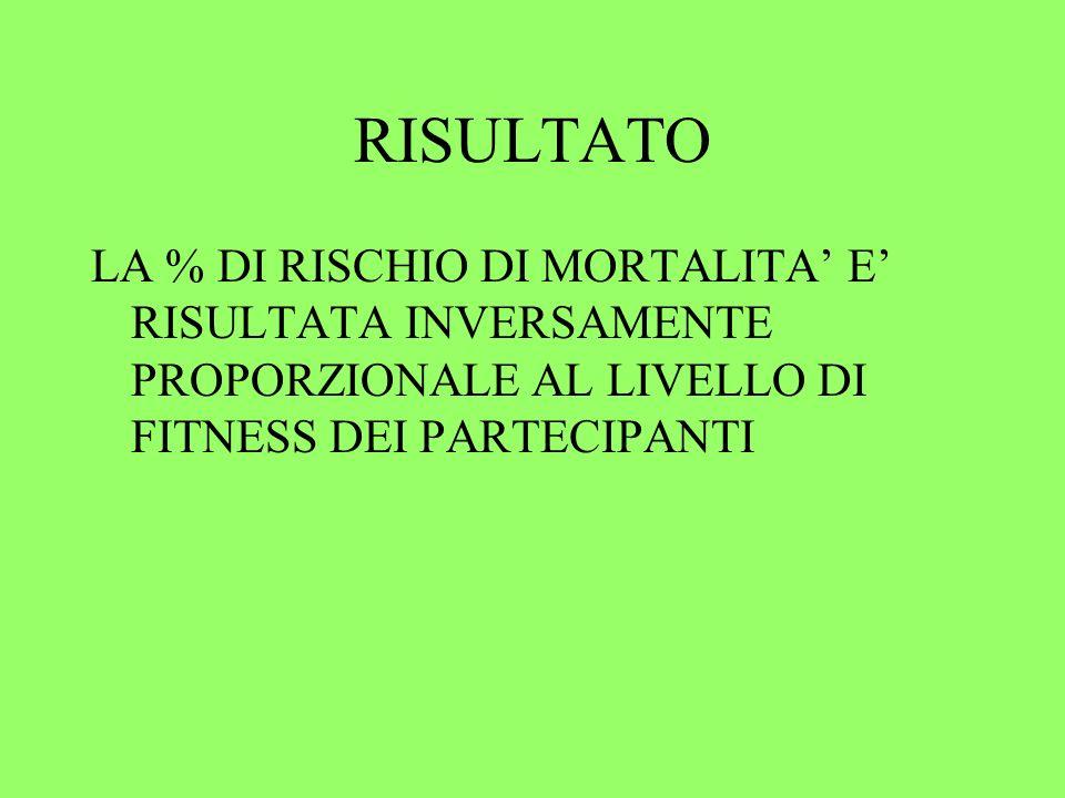 RISULTATO LA % DI RISCHIO DI MORTALITA E RISULTATA INVERSAMENTE PROPORZIONALE AL LIVELLO DI FITNESS DEI PARTECIPANTI