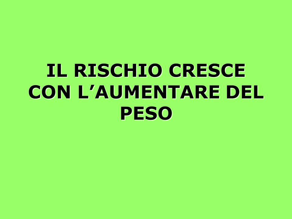IL RISCHIO CRESCE CON LAUMENTARE DEL PESO