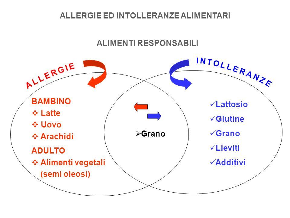 ALLERGIE ED INTOLLERANZE ALIMENTARI ALIMENTI RESPONSABILI BAMBINO Latte Uovo Arachidi ADULTO Alimenti vegetali (semi oleosi) Lattosio Glutine Grano Li