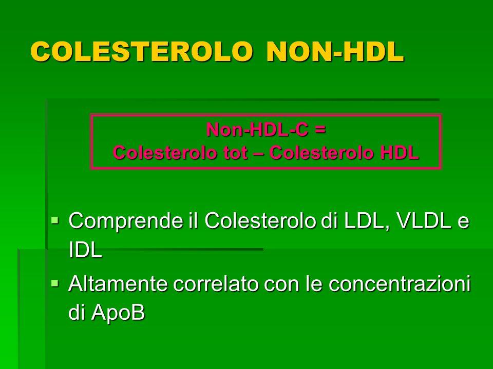 COLESTEROLO NON-HDL Comprende il Colesterolo di LDL, VLDL e IDL Comprende il Colesterolo di LDL, VLDL e IDL Altamente correlato con le concentrazioni