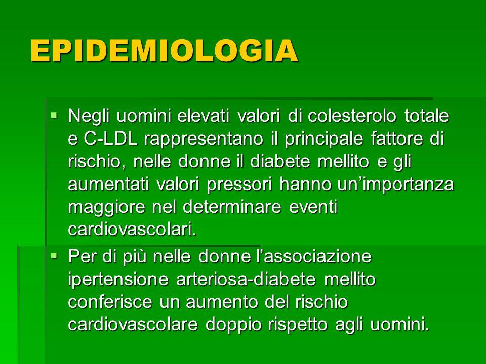 Negli uomini elevati valori di colesterolo totale e C-LDL rappresentano il principale fattore di rischio, nelle donne il diabete mellito e gli aumenta