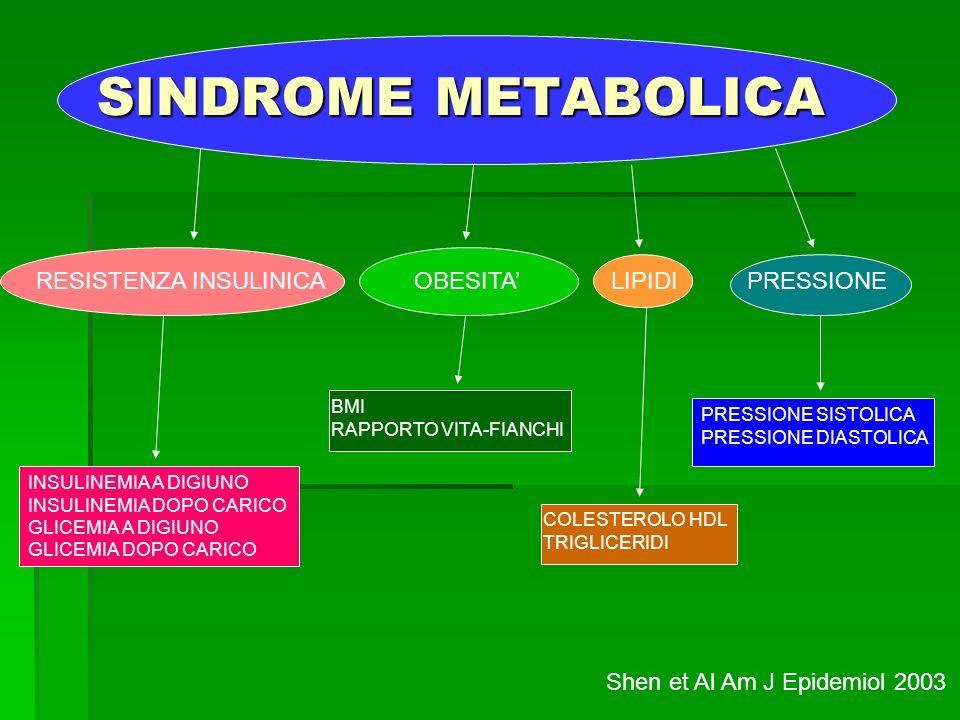 SINDROME METABOLICA RESISTENZA INSULINICAOBESITALIPIDIPRESSIONE INSULINEMIA A DIGIUNO INSULINEMIA DOPO CARICO GLICEMIA A DIGIUNO GLICEMIA DOPO CARICO